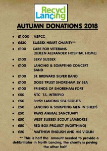 list of donations made to charities and organisations in December 2018